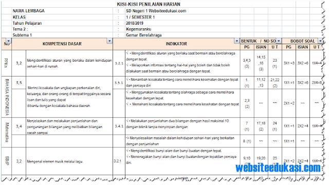 Kisi-Kisi Soal PH/ UH Kelas 1 Tema 2 K13 Tahun 2018/2019