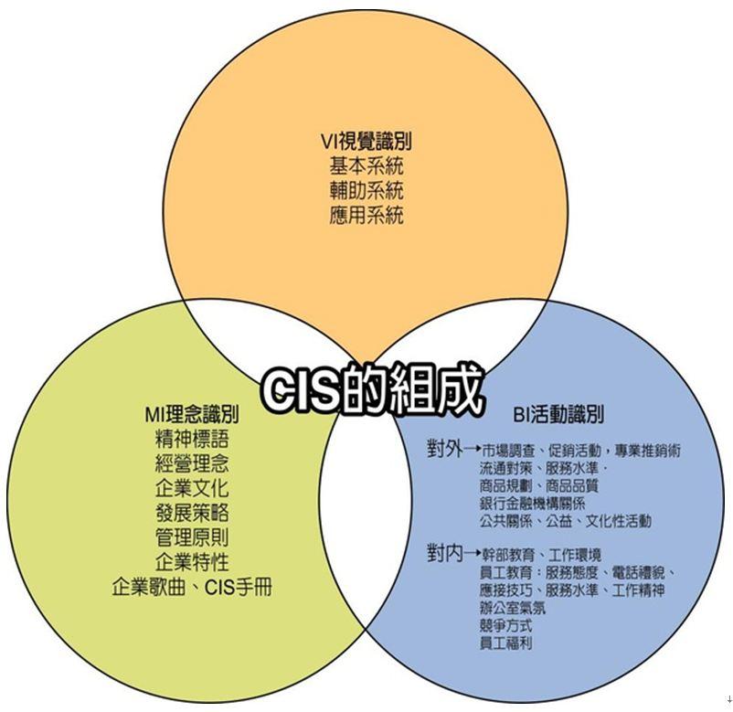 2016 New Design Method 新設計方法: CIS設計-以麥當勞為例 / 高李恩
