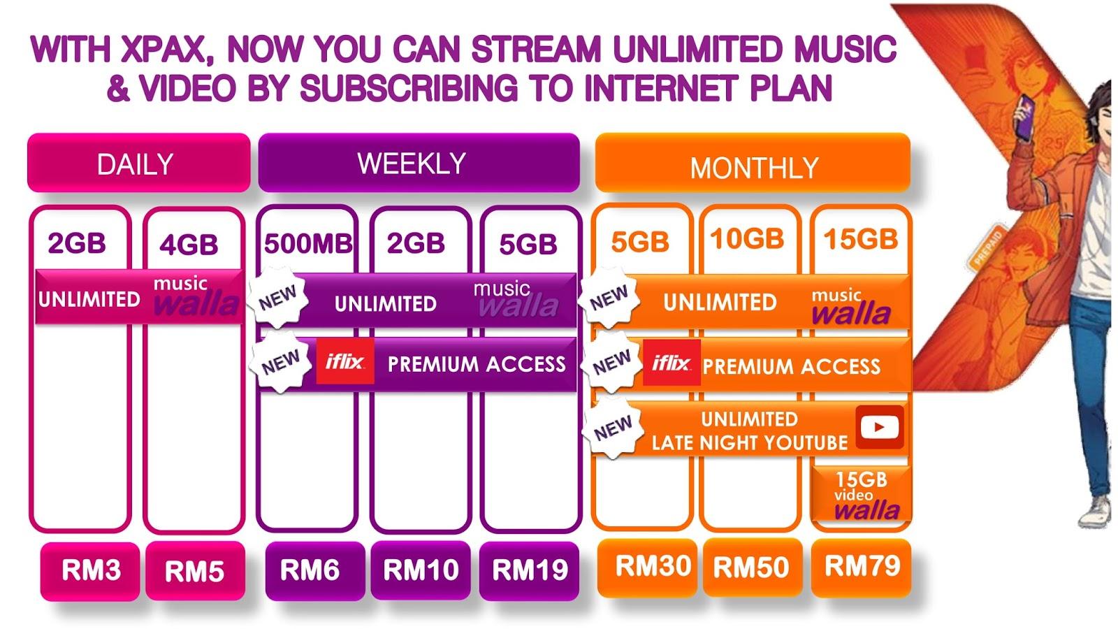 Best Prepaid Plans Comparison In Malaysia Update June 2020