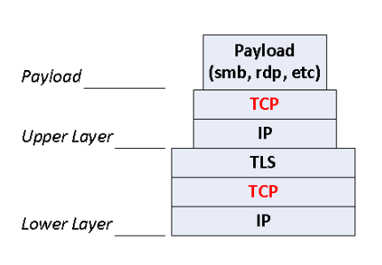 The Ultimate Question: UDP vs TCP What's the difference? Which one should you choose?
