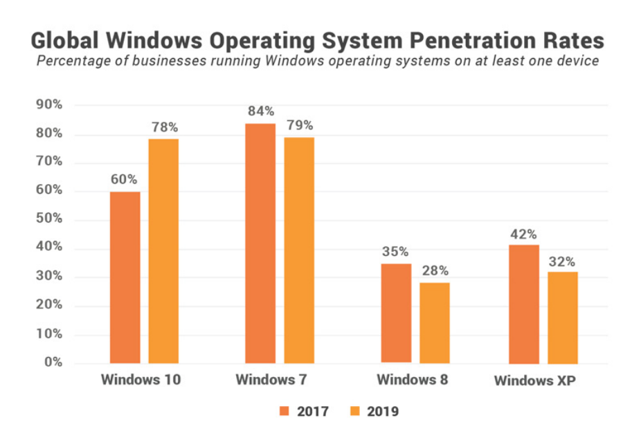 Are companies using old (and vulnerable) operating system of