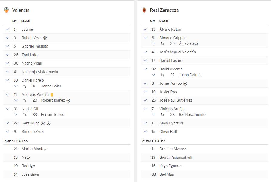 แทงบอล บาคาร่า ผลการแข่งขันระหว่าง บาเลนเซีย Vs เรอัล ซาราโกซ่า