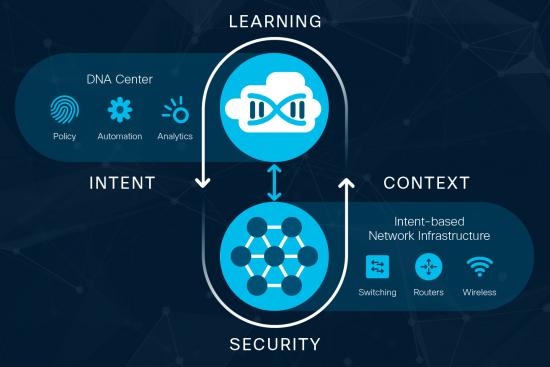 NB-09, Cisco DNA, Enterprise Networks, Cisco Security, Cisco Certifications