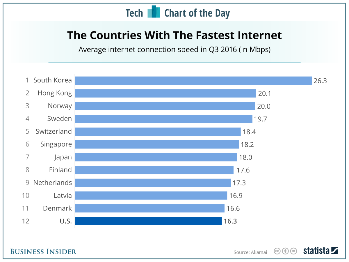 Top 12 World's fastest Internet, South Korea rank no. 1.