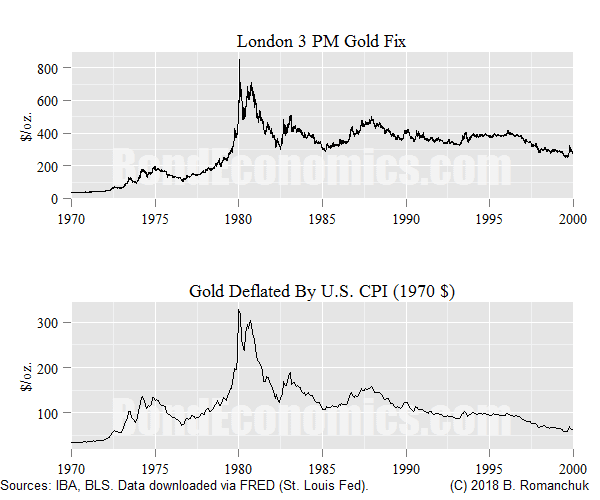 Chart: Gold Price, Nominal and Real