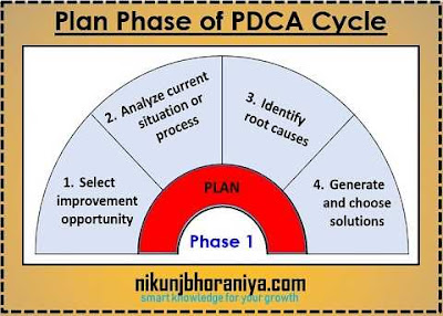 Plan Phase of the PDCA Cycle