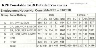 RPF RPSF Constable Details Posts 2018