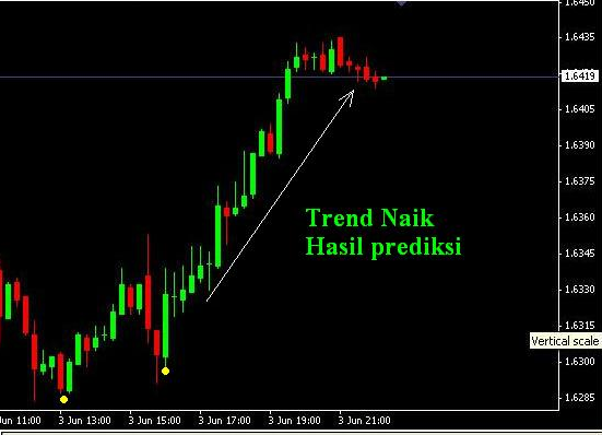 Analisa forex menggunakan candlestick charts t1fx forex broker