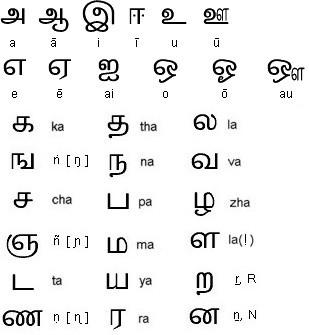 LANGUAGE LEARNING JOURNEY: Similarities between Malayalam