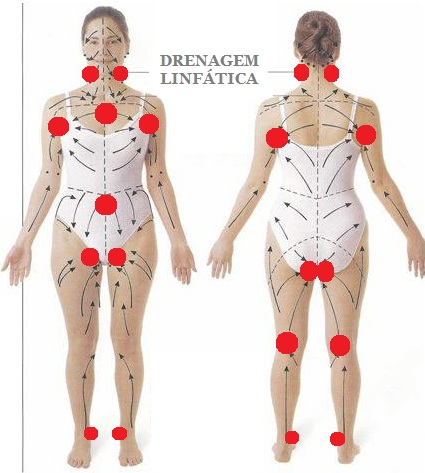 Manual lymphatic drainage 28 - 3 2