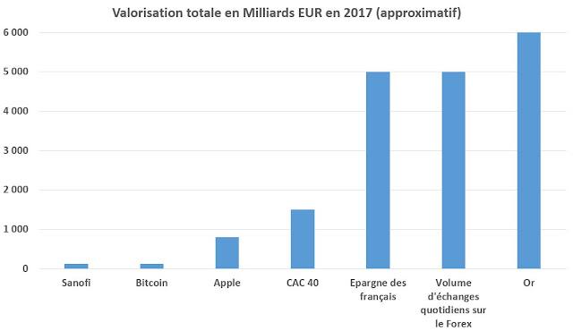 Comparatif de la valorisation du Bitcoin