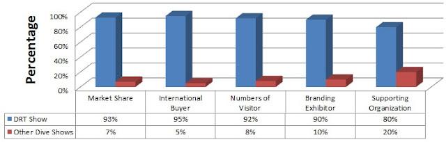 DRT Statistics