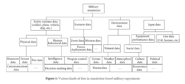 Figure 1: Various kinds of data in simulation-based military experiment.