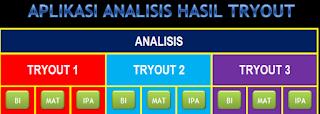 gambar Aplikasi Analisis Try Out Ujian Sekolah Terbaru