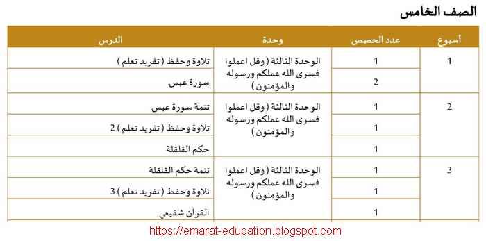 الخطة الفصلية تربية اسلامية للصف الخامس الفصل الدراسى الثانى 2020 الامارات
