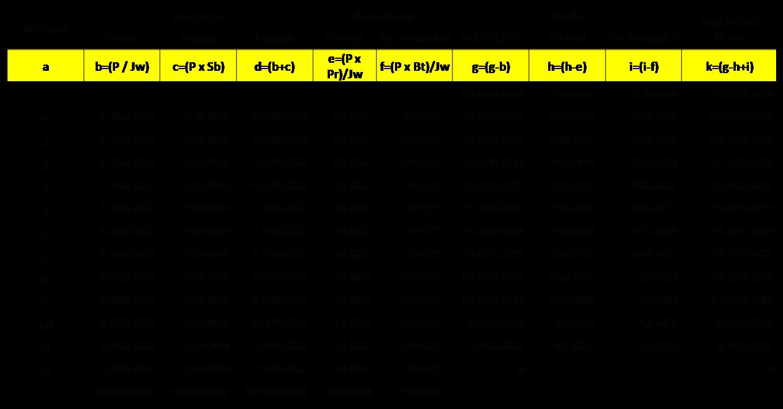 cara membuat tabel angsuran kredit flat