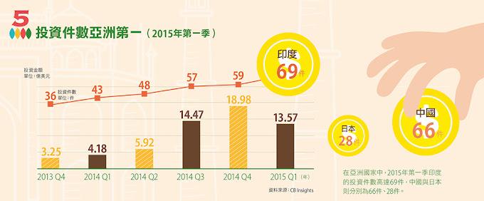 投資件數亞洲第一(2015年第一季)