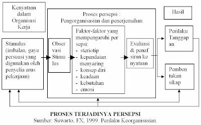 Bagan Proses Terjadinya Persepsi (Suwarto, FX, 1999)