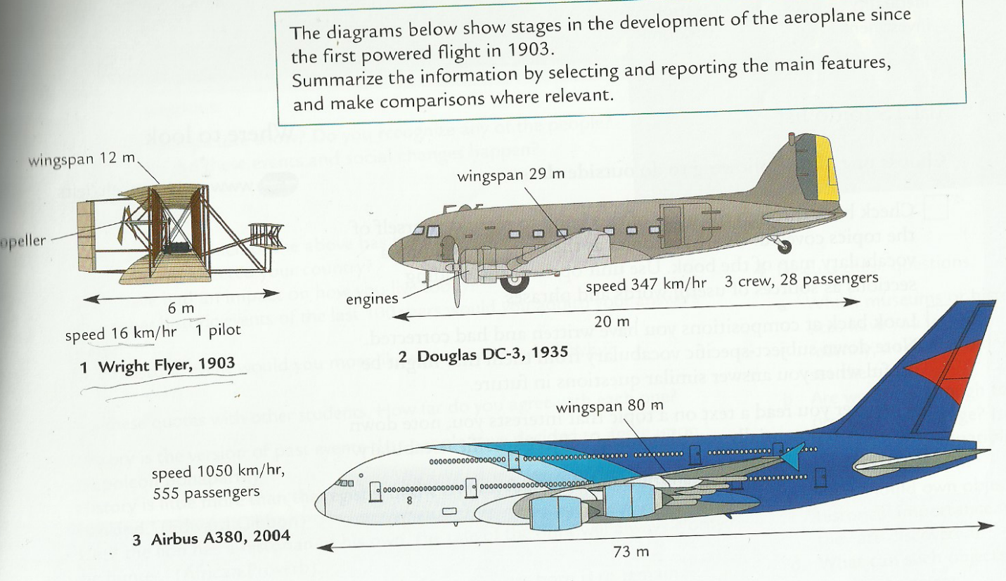 small resolution of the diagrams represent the development stages of airplane since the first engine flight wright flyer in 1903 was introduced till the airbus a380 made in