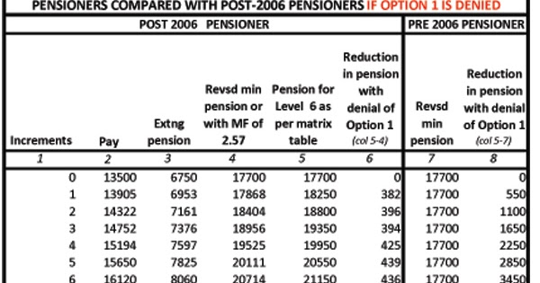 Your best pension-payout options