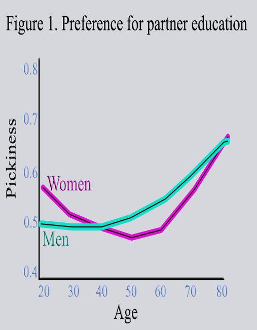 ålder dating diagram geekslayer dating