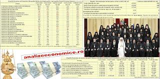 Veniturile totale ale Bisericii Ortodoxe Române