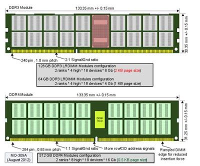 Mengenal Apa Itu RAM, Lengkap Beserta Fungsi dan Jenis-Jenisnya