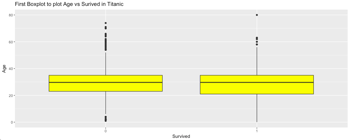 how to add a title to a boxplot in r
