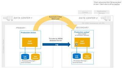 SAP HANA Tutorials and Materials, SAP HANA Certifications, SAP HANA Guide