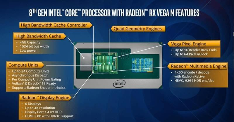 Intel Announces First Chips with AMD's Vega Graphics Technology