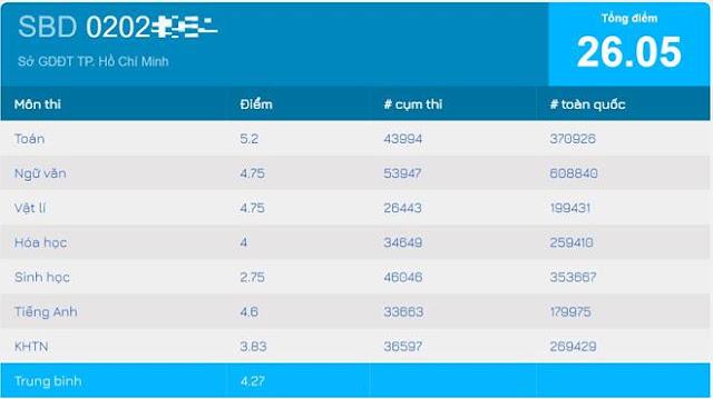 Kết quả thi THPT quốc gia của Trần Tiểu Vy