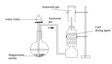 ICSE CHEMISTRY: Laboratory preparation of Ammonia from