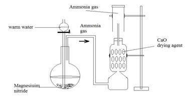 ICSE CHEMISTRY: Laboratory preparation of Ammonia from
