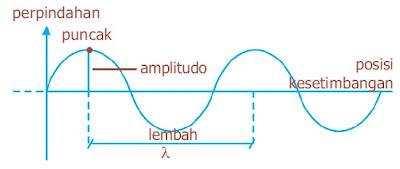Karakteristik utama suatu gelombang ditunjukkan oleh beberapa besaran yang penting Ciri-ciri, Karakteristik Gelombang, Sinusoida Periodik, Puncak, Lembah, Amplitudo, Panjang Kecepatan, Frekuensi, Jarak