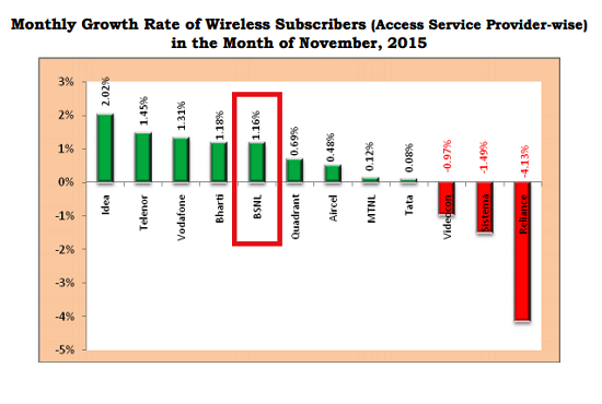TRAI Report Card Noveber 2015: BSNL market share increased, added 9.3 lakhs of new customers with monthly growth of 1.16%