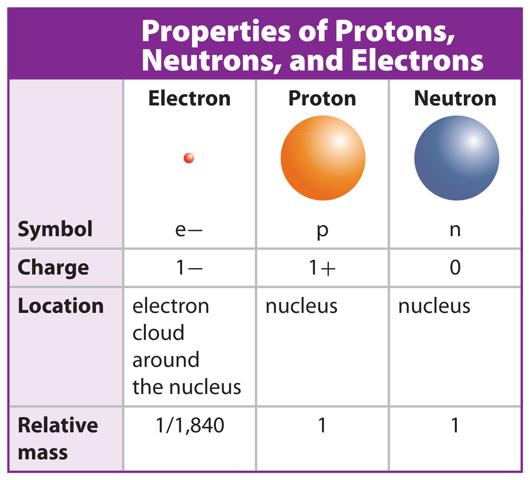 What Are an Atom, Electron, Neutron and Proton?