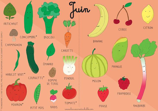 calendrier fruits et légumes juin enfant
