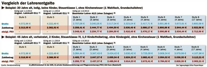 Quereinsteiger Lehrer Brandenburg Gehalt