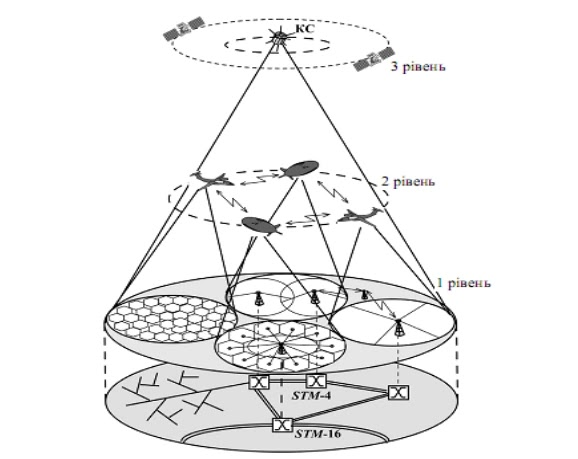 Архітектура трирівневої системи зв'язку