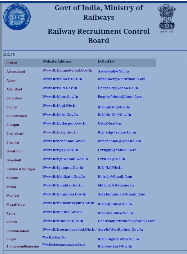 Railway Group D Resultrailway Group D Physical Testrailway Group D Result