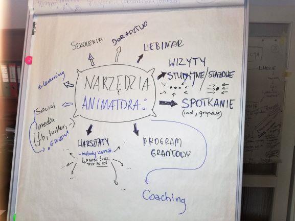 opis zdjęcia: widoczny flipchart z napisem w centralnej części: Narzędzia animatora