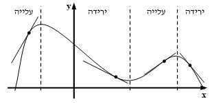 תחומי עליה וירידה של פונקציה