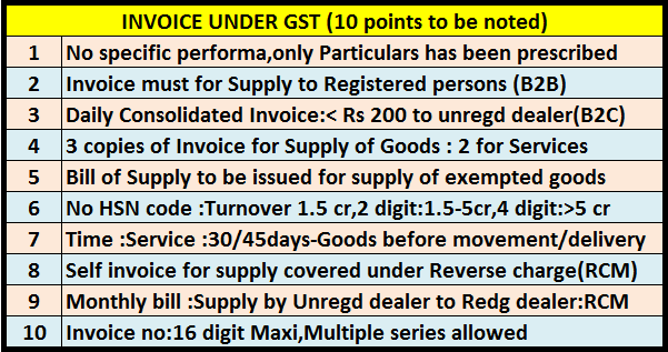 Invoice Format Under Gst Invoice Debit Credit Note Receipt Payment