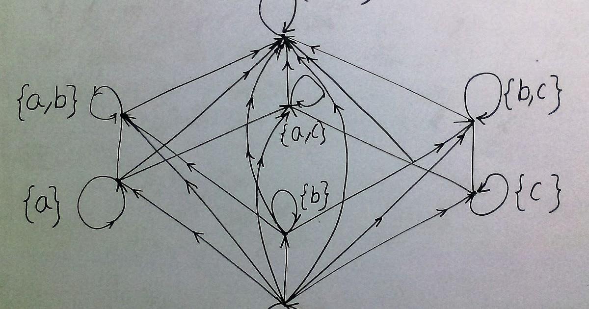 Easyexamnotes Poset Partial Order Relation