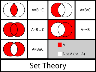 Here are some examples on set theory  Formulas and concepts of set theory