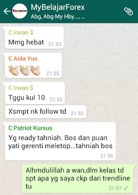 Akademi forex malaysia