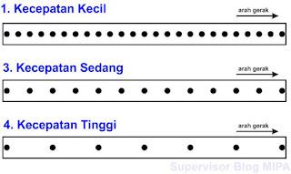 hasil ketukan ticker timer yang mengindikasikan jenis gerak lurus beraturan (GLB)