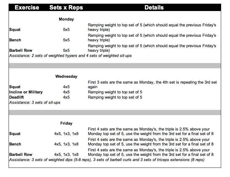 Madcow 5x5 Template  5 x 5 strength training template how to