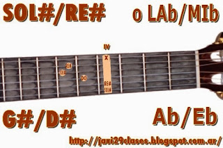 G#/D# = Ab/Eb chord guitar