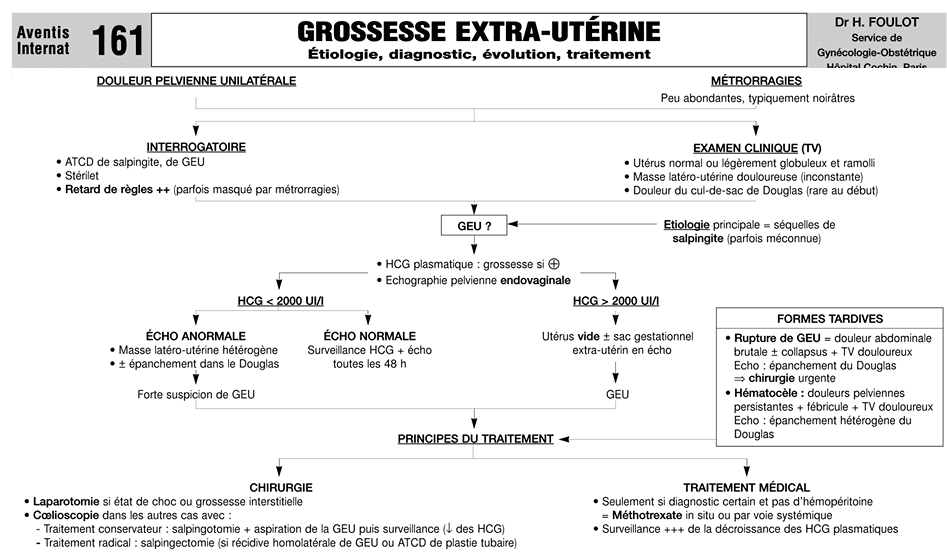 Cours geu grossesse extra ut rine sympt mes taux de - Fausse couche grossesse extra uterine ...